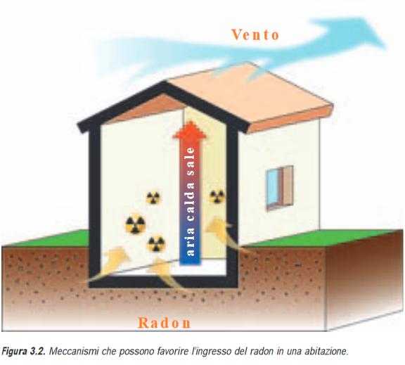 Meccanismi che possono favorire l'ingresso del Radon